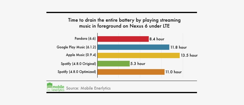 Spotify Performs Far Worse Than All Of Its Competitors, - Apple Music Vs Spotify Battery Life, transparent png #4405771