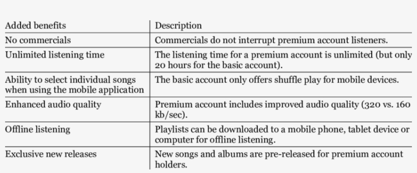 Summary Of The Benefits For Spotify Premium User Accounts