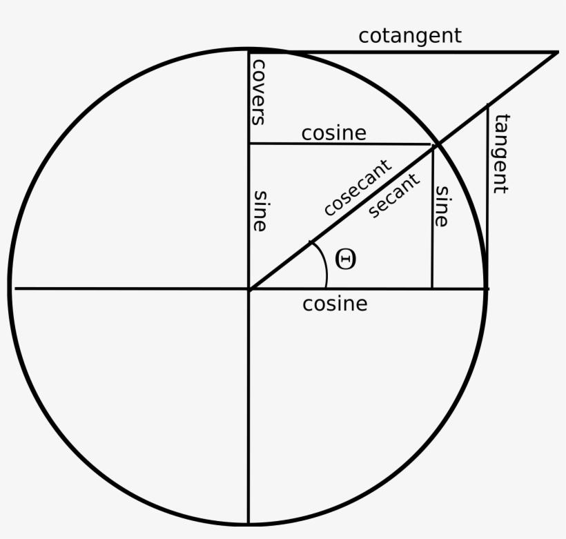 Open - Cosec Unit Circle, transparent png #4527298