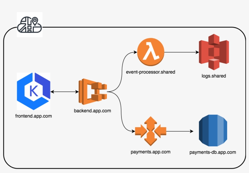 The Bedrock Of Any Successful Cloud-based Connected - Aws Cloud Map, transparent png #4557057