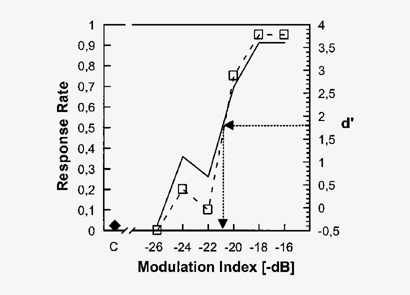 Typical Psychometric Function Of A Barn Owl Showing Diagram Free