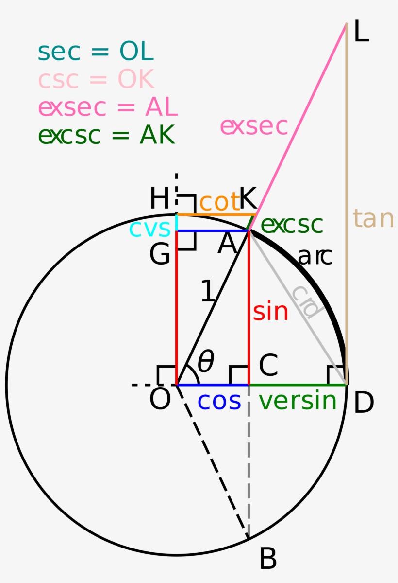 Open - Secant On Unit Circle, transparent png #471536
