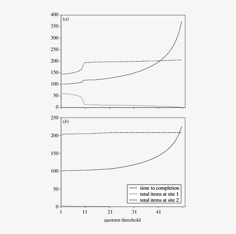 The Graph Shows The Decision Time And - 3d Dinosaur Removable Wall Art, transparent png #4892008