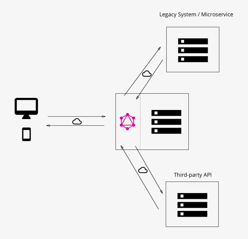 Both Approaches Can Also Be Combined And The Graphql - React