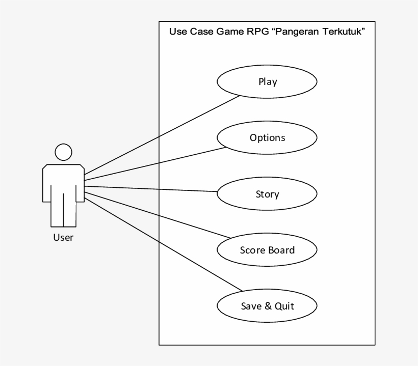use case diagram game the cursed prince - use case rpg game