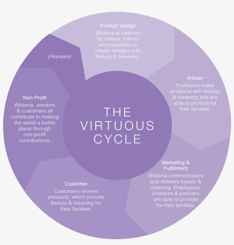 Virtuous Circle And Vicious Circle, transparent png #5078711