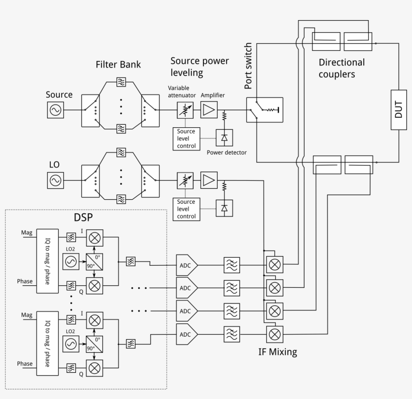 Block Diagram Of Common Two Port Four Receiver Vna