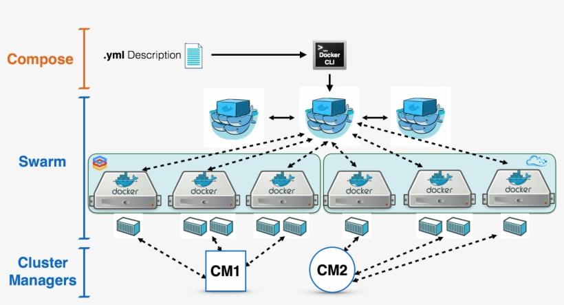 Docker Swarm Clustering - Docker Cluster, transparent png #5256485