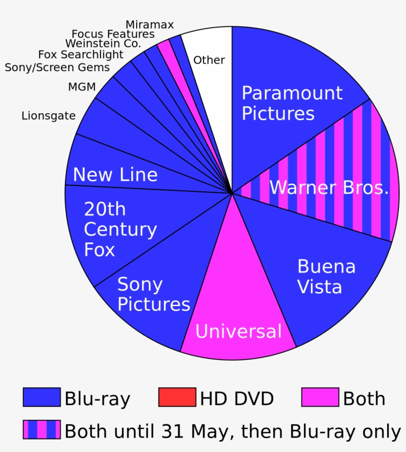 Blu-ray Prevails In High Definition Disc War - Blu Ray Vs Hd Dvd, transparent png #5335684