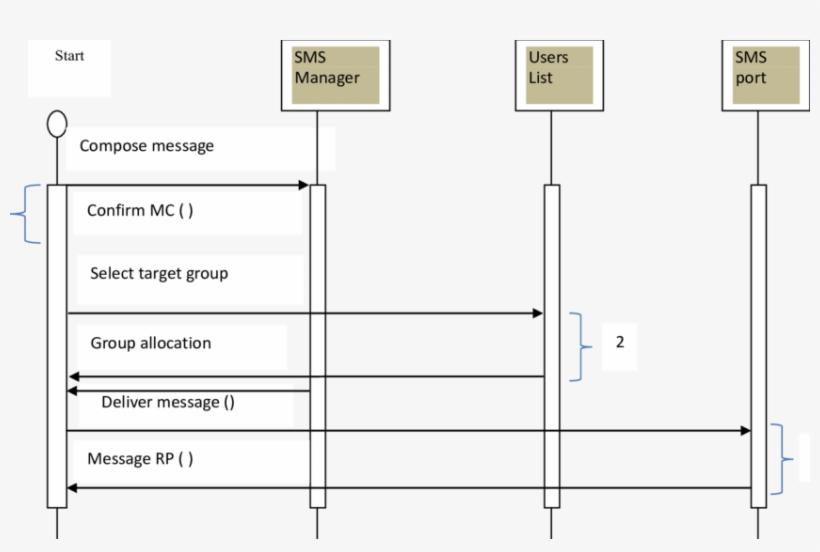 Send Bulk Sms Message Sequence Diagram - Send Sms Sequence Diagram, transparent png #5532987