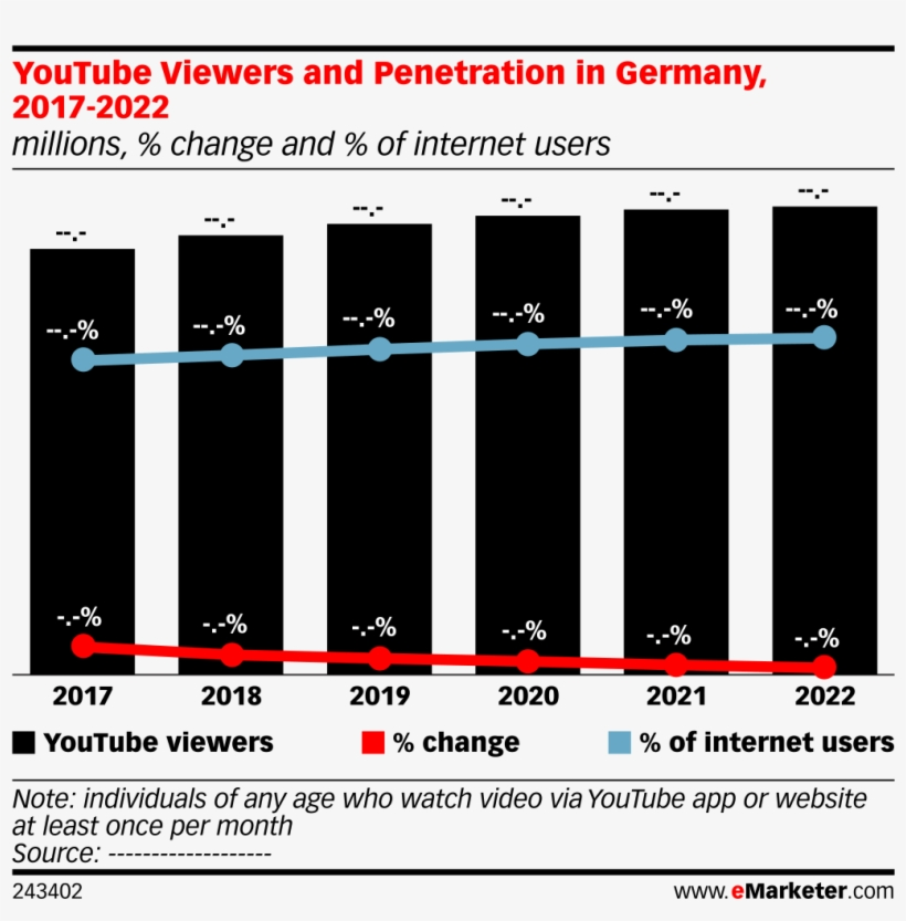 Youtube Viewers And Penetration In Germany, 2017-2022 - Smartphone