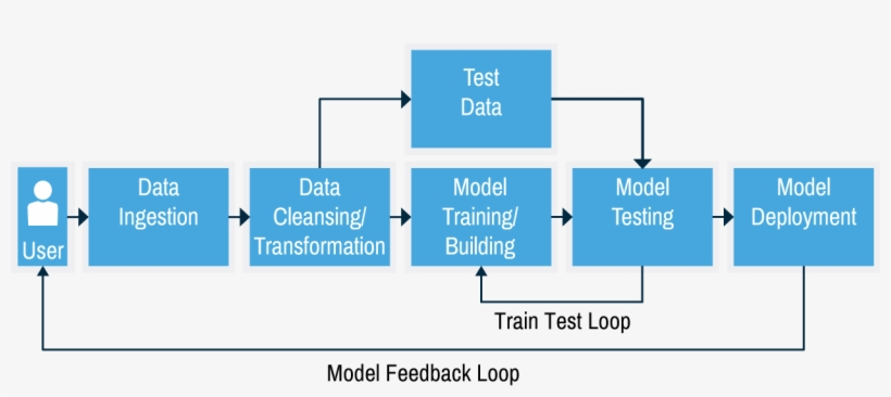 Machine Learning Workflow - Machine Learning Data Pipeline, transparent png #5745035