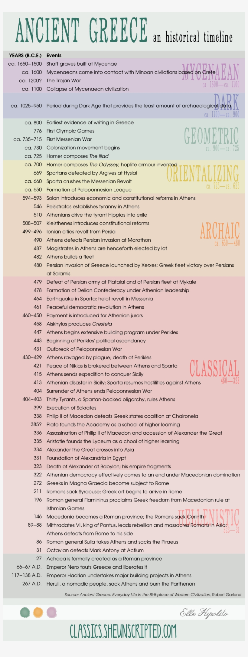 A Timeline Of Ancient Greek History - Ancient Greece, transparent png #5793232