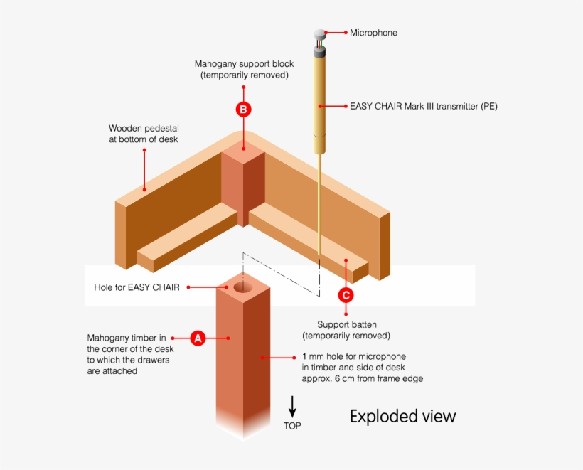 The Mahogany Block And One Of The Support Battens (c) - Office Desk Exploded View, transparent png #5820242
