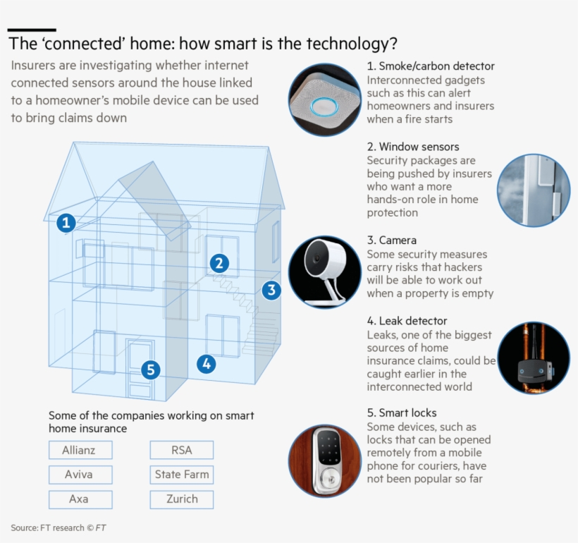 Chubb Is Not The Only One Looking In This Direction - Smart Home Detectors Market, transparent png #5861539