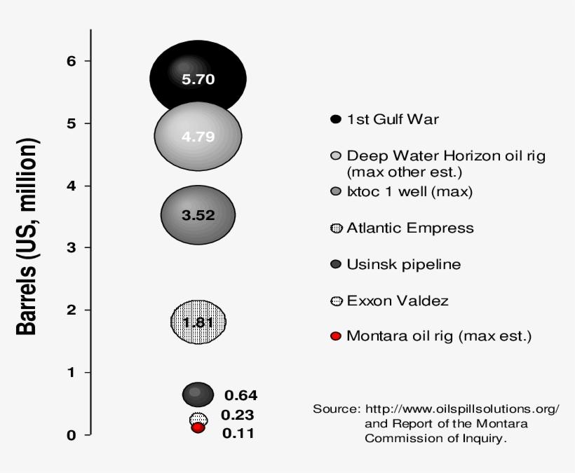 Montara Oil Spill Compared With Major Spills Worldwide - Montara Oil Spill, transparent png #5974009