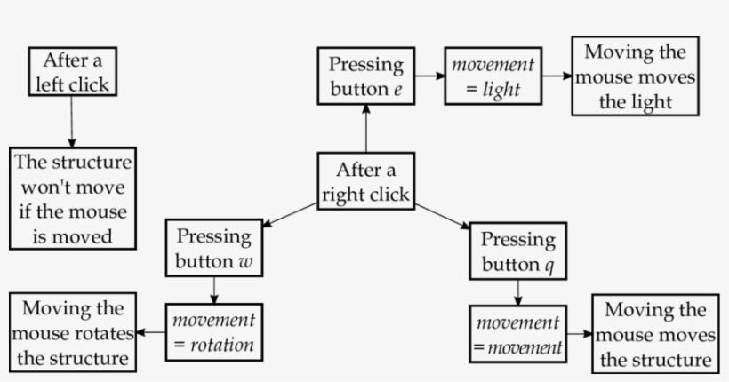 Graphical Interface Navigation Flow Chart - Navigation Flow Charts