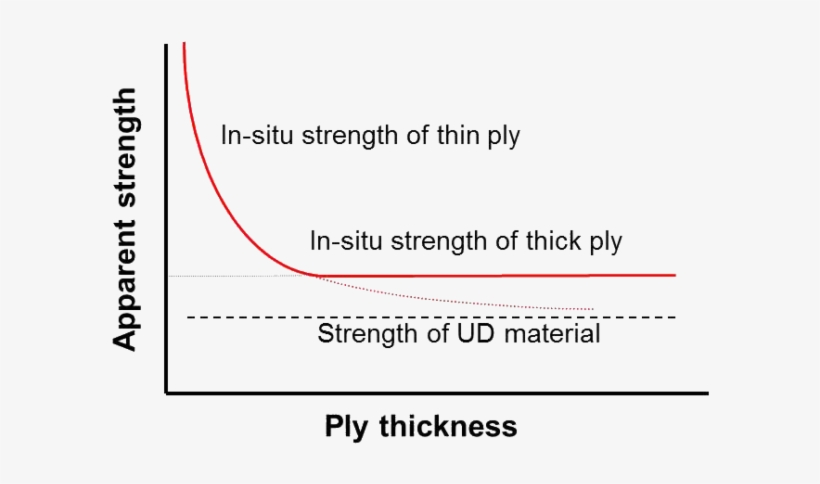 Illustration Of Increased In-situ Strength By Using - Crown Rump Length, transparent png #6036123
