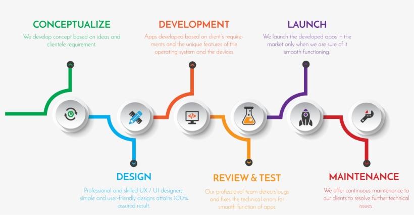 App Development - Mobile App Development, transparent png #6045322