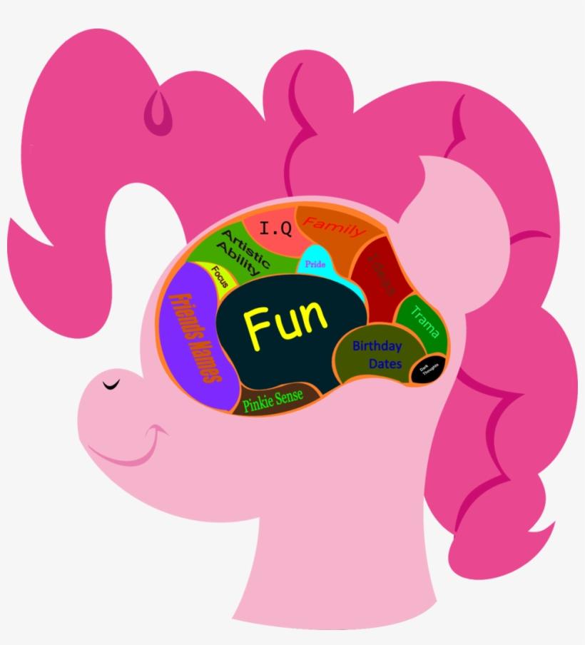 Lordcurly972, Brain, Diagram, Misspelling, Pinkie Pie, - Pinkie Pie Brain, transparent png #617845