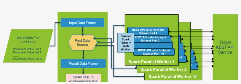 Using Apache Spark As A Parallel Processing Framework