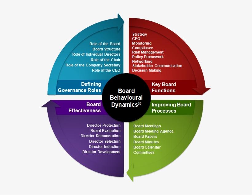 Corporate Governance Practice Framework Corporate Governance