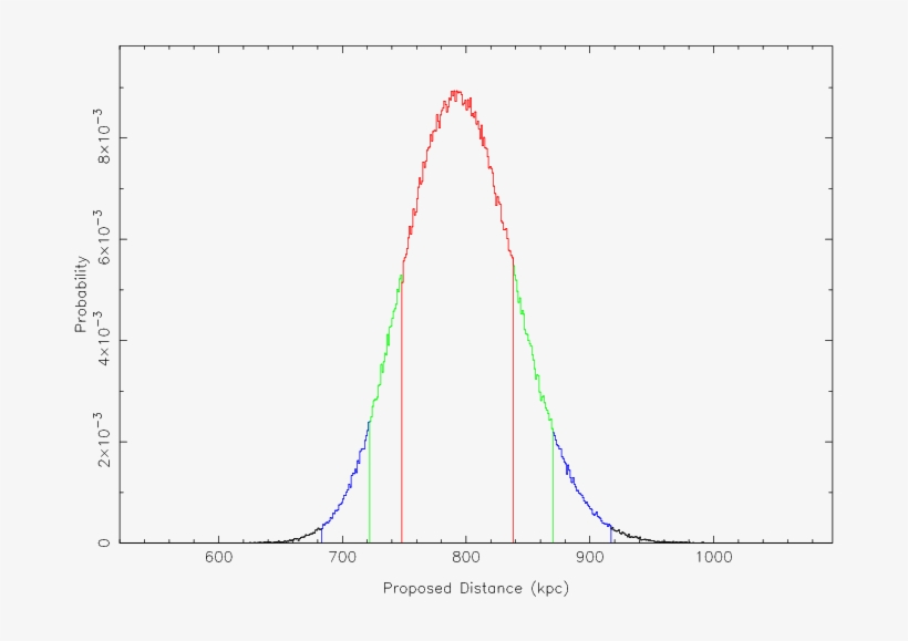 Probability Distribution For The Proposed Distance - Energy, transparent png #6494631