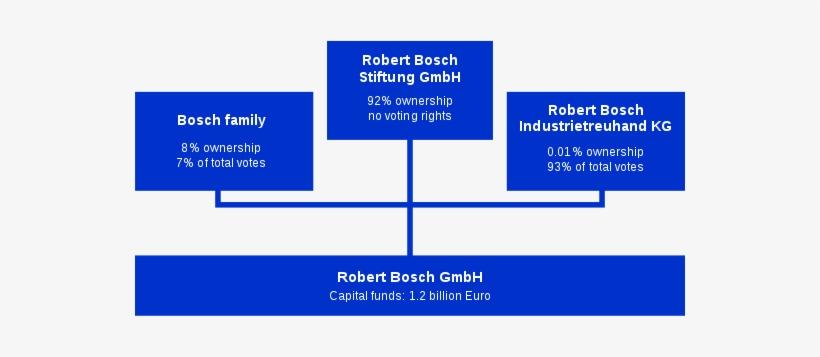 Diagram Of Robert Bosch Gmbh - Robert Bosch, transparent png #669990