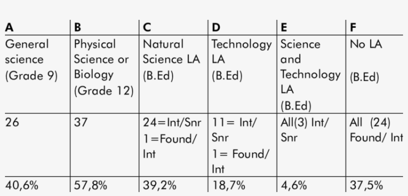 Students' Background In Science And Technology - Number, transparent png #682286