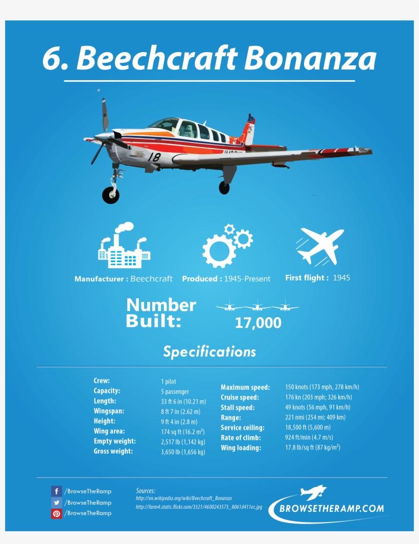 Beechcraft Bonanza, transparent png #7197510