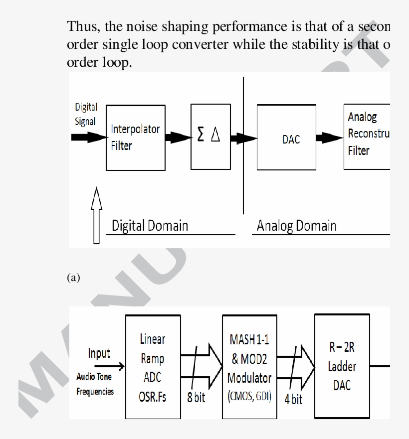 Incredible A Shows The Block Diagram Of Sigma Delta Dac The Basic Diagram Wiring 101 Capemaxxcnl