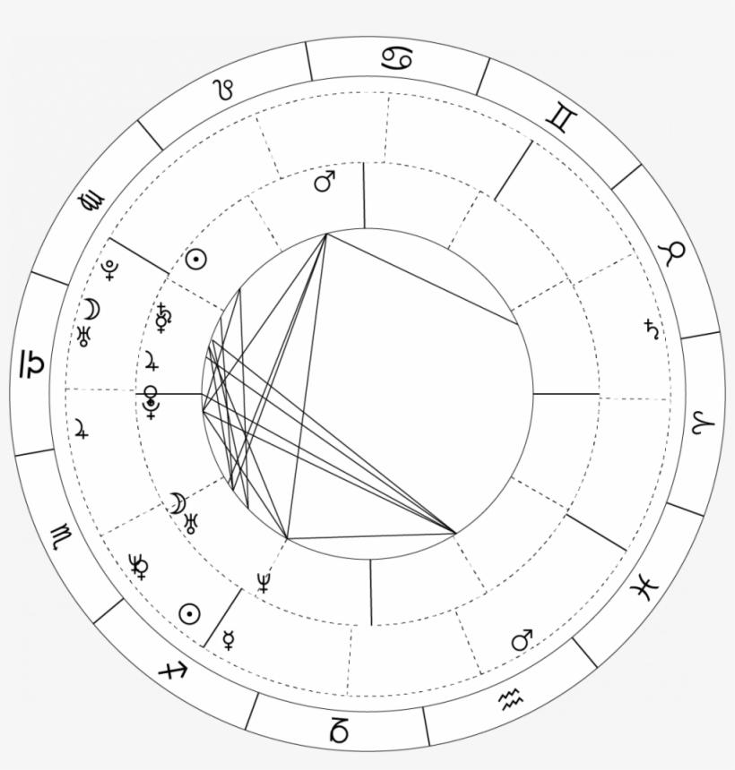 Beyoncé And Jay Z's Synastry Chart Shows Beyoncé's - Circle, transparent png #7698209