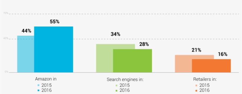 Product Search Destinations 2015 - Product Searches Start On Amazon, transparent png #7736192