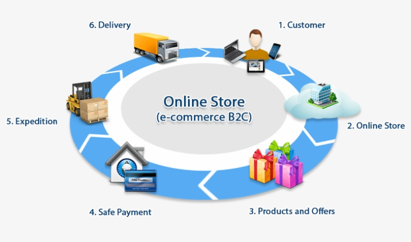 Business Care Solutions Software - E Commerce Online Shopping, transparent png #7749539