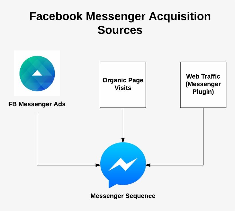 Facebook Messenger Chat Bot Funnel - Facebook Messenger, transparent png #7789301