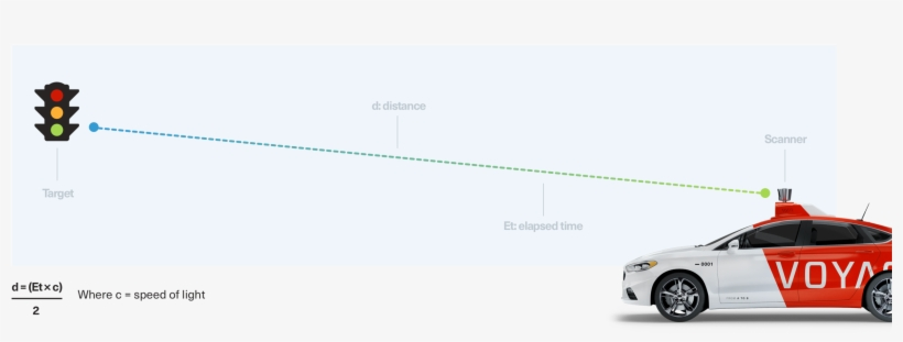 A Lidar Sensor Continually Fires Off Beams Of Laser - Does Lidar Work In Cars, transparent png #7932342