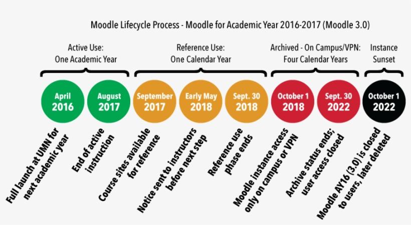 Umn Academic Calendar 2020 Umn Academic Calendar Transparent Background   Moodle Timeline