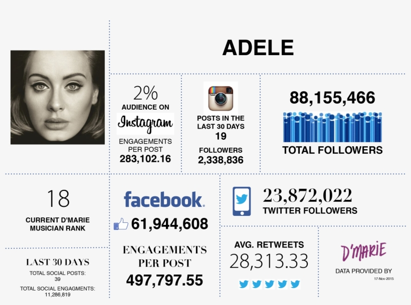With Pipes Like That, It's No Wonder Her Social Media - Adele: Can't Let Go. Piano, Vocal L Sheet Music, transparent png #820227