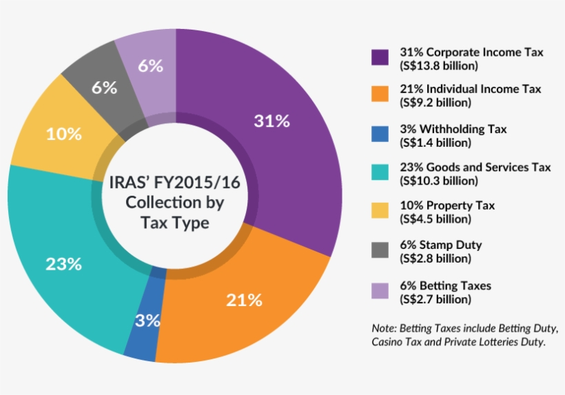 Breakdown Of Iras' Fy2015/16 Collection By Tax Type - Singapore Tax Revenue Breakdown, transparent png #8254436
