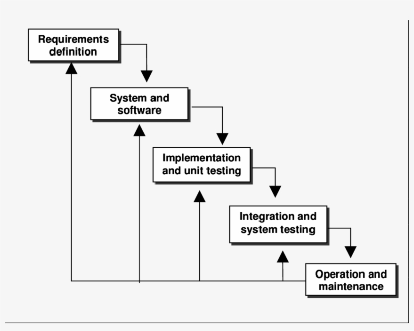 Waterfall Model Diagram Free Transparent Png Download Pngkey