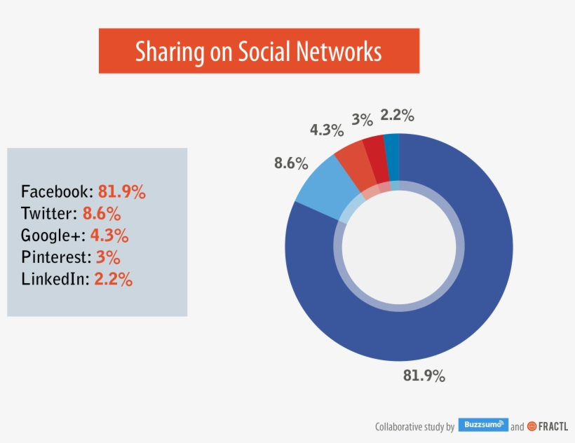 Social Networks - Social Media Shares By Platform, transparent png #8484654