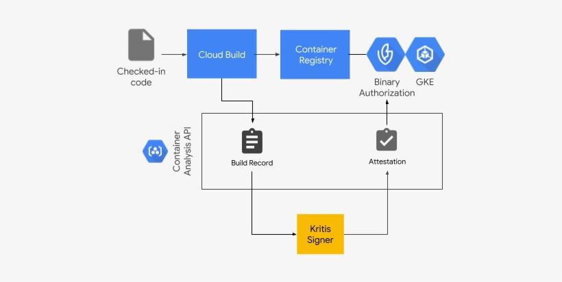 Binary Authorization/cloud Build Architecture - Authorization, transparent png #855065