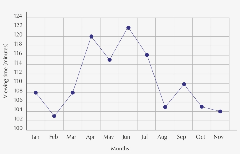You Can See That Jabu's Viewing Time Increases In April - Diagram, transparent png #8691825