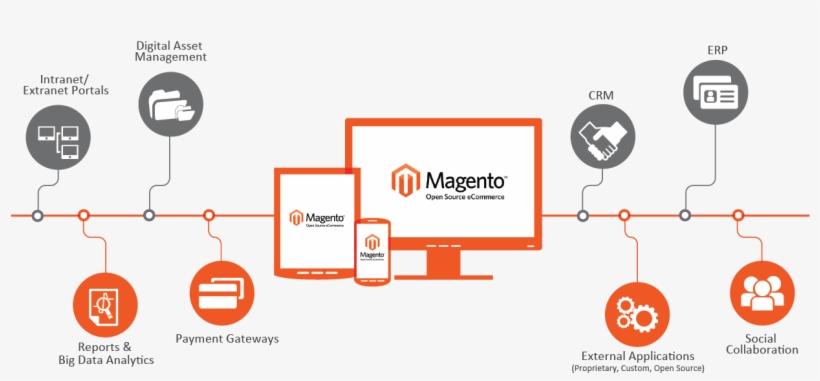 Design Agency Techniques Prove Invaluable For Online - Ecommerce Development, transparent png #889431