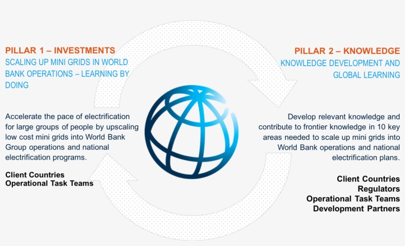 The Global Facility's Recent Support For Mini-grids - World Bank, transparent png #8809186