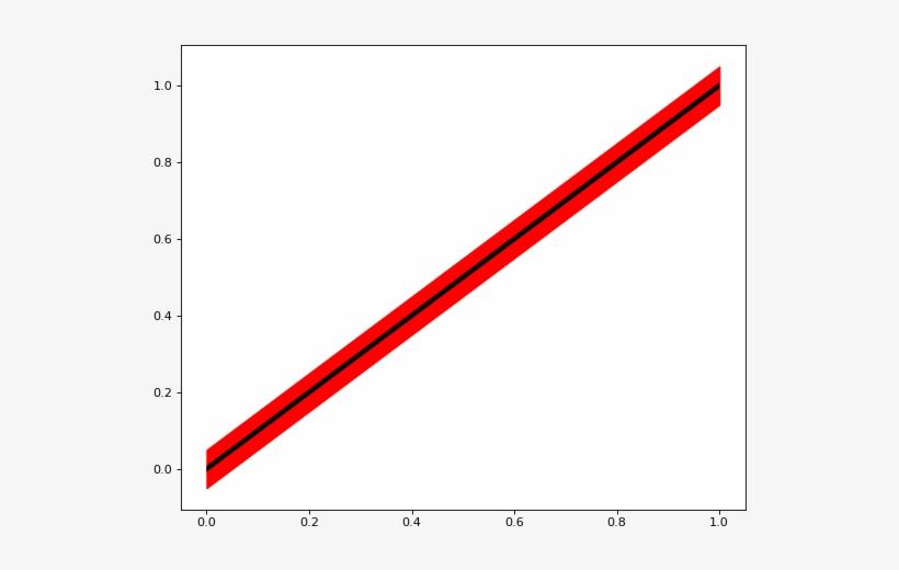 Color='k') Plt fill Between(x,x 0 05,x-0 05, Color='r