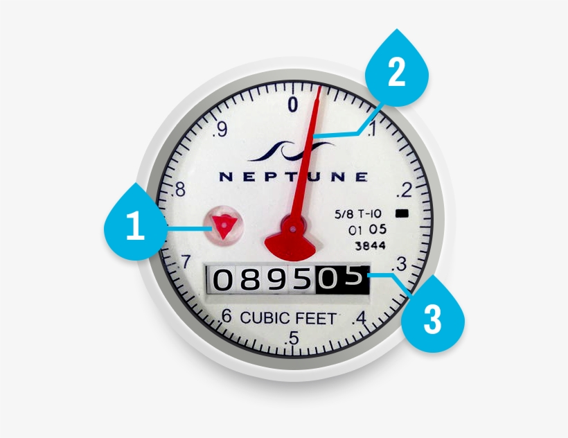 How To Read Your Water Meter - Mesa Water District, transparent png #906088