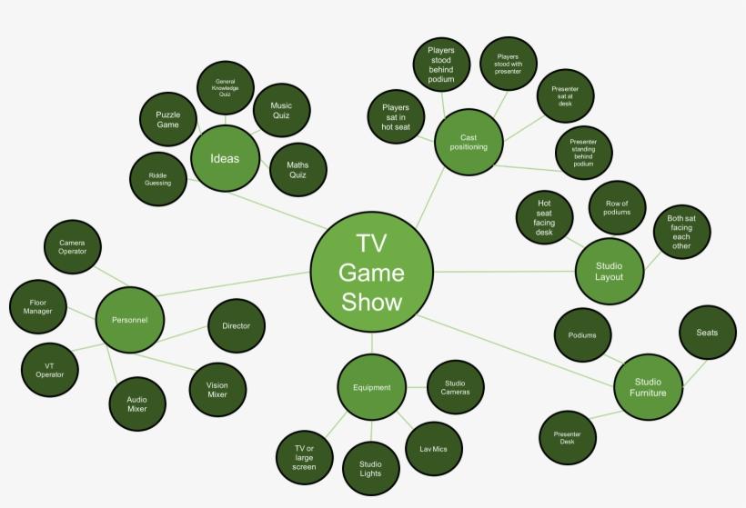 Tv Game Show - Tv Show Idea Mind Map, transparent png #9026653