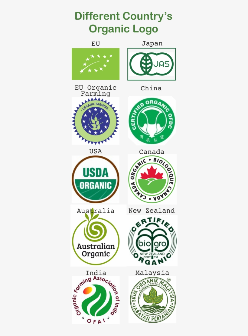 Most Quality In The World And When The Customers See - Usda Organic, transparent png #9125467