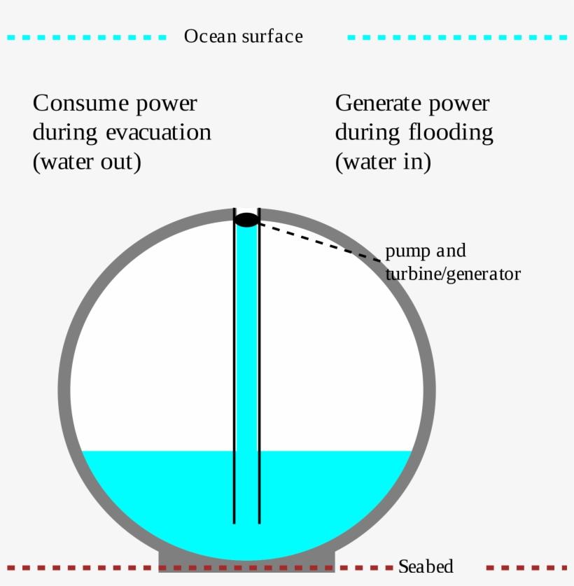 Open - Circle, transparent png #929808